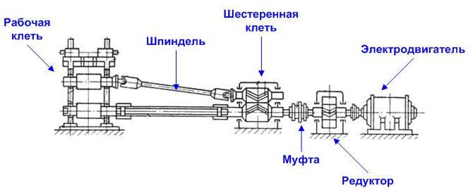 Схема прокатного стана
