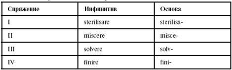 Рецепты на латинском