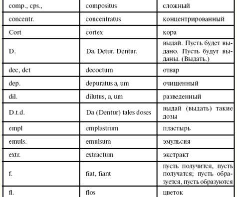 Эмульсия рецепт на латыни 144