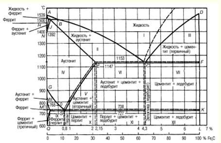 сплавы железа с углеродом конспект