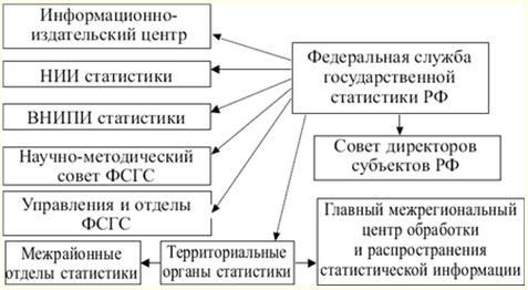 Схема органов статистики