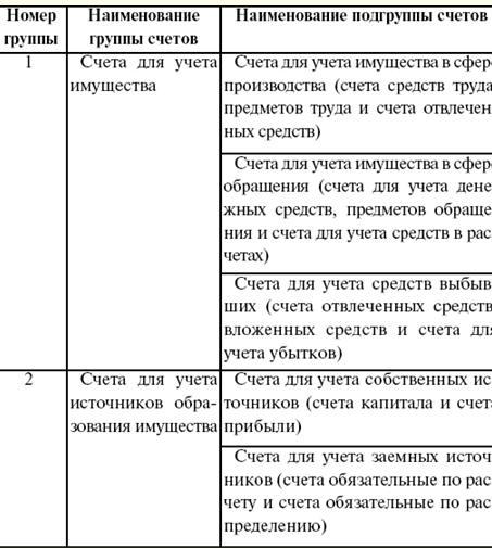 Классификация счетов по