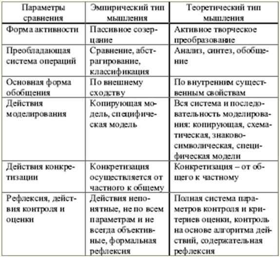 Возрастная психология.