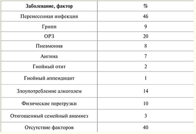 Заболевания и факторы