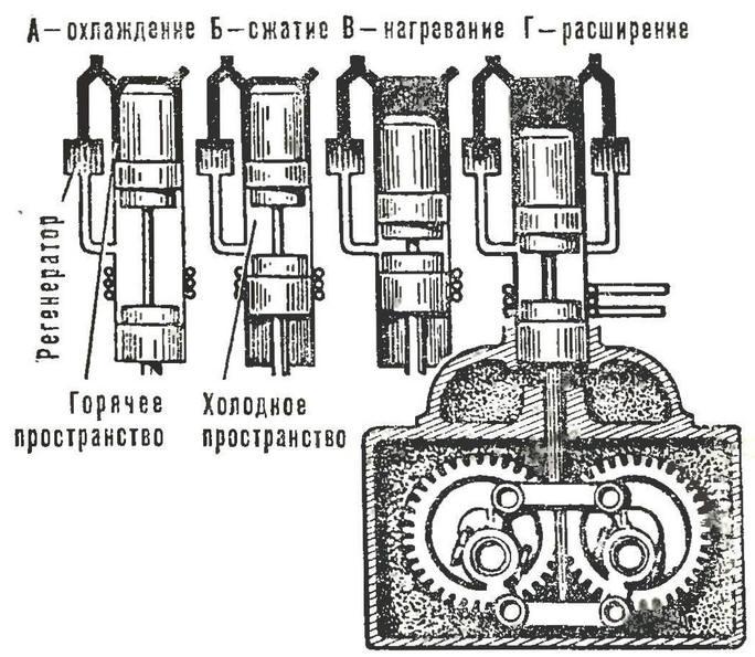 Схема рабочего цикла двигателя