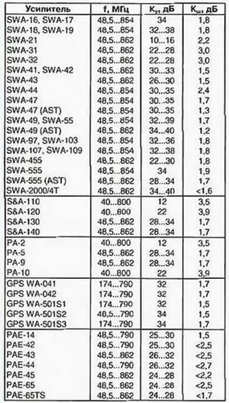 Лучшие прежние модели SWA-7,