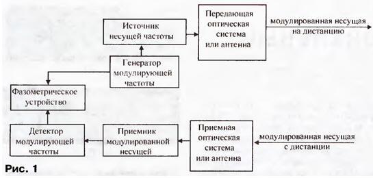 Геотроника: электроника в