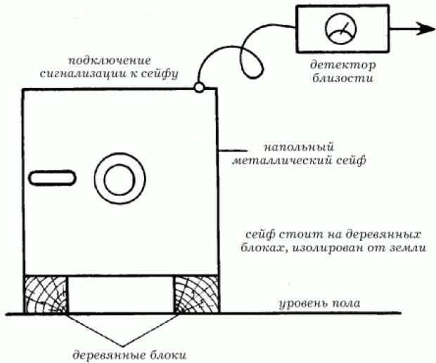 Должностные инструкции электромонтера охранно пожарной сигнализации
