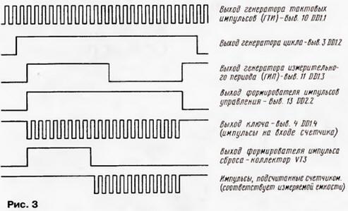 Принципиальная схема цифрового измерителя емкости показана на рис. 4. ГИП представляет собой мультивибратор на основе...