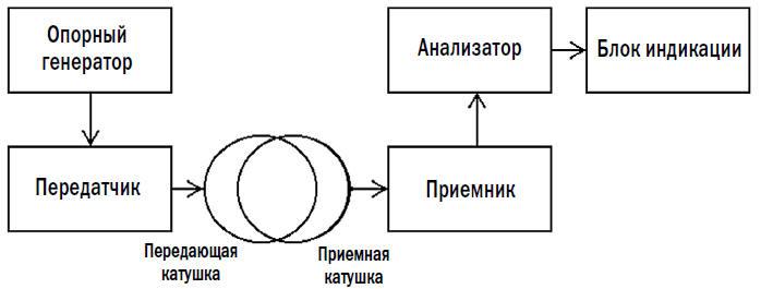 Металлоискатели TR-IB