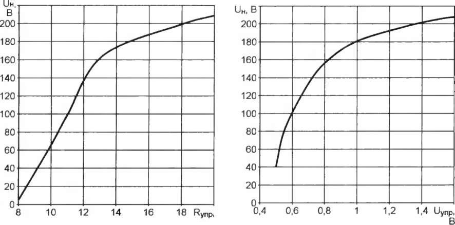 ...применял в различных конструкциях микросхему фазового регулятора мощности КР1182ПМ1А 1 и убедился, что...
