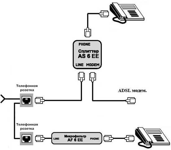 Как правильно подключить ADSL